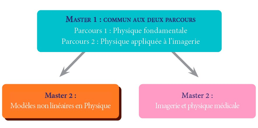 © www.dept.phys.univ-tours.fr